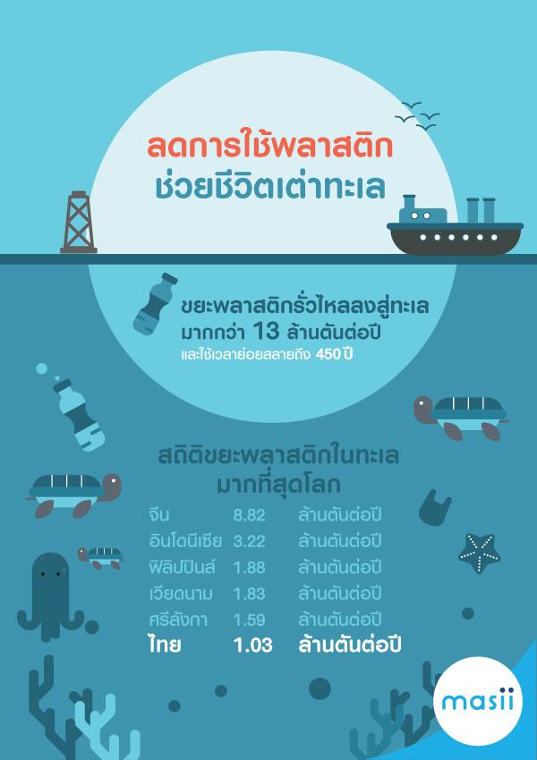 ลดการใช้พลาสติก ช่วยชีวิตเต่าทะเล