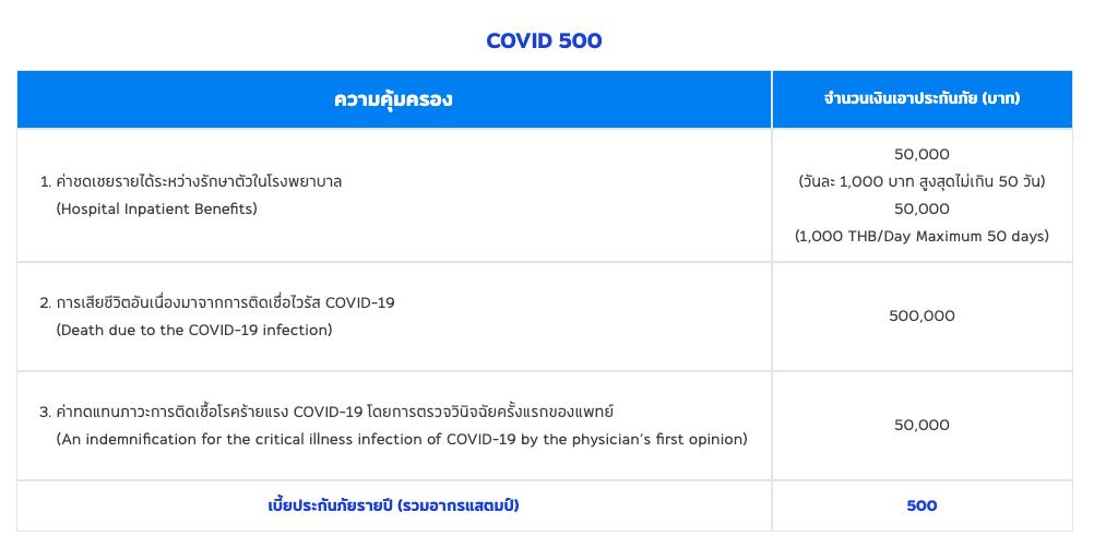 ซื้อ 1 ได้ 2 ประกันไวรัสโคโรนา ของเอเชียประกันภัย
